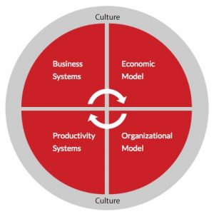 Keller Williams Systems and Models
